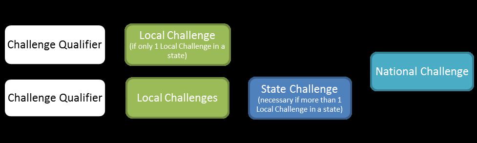 challenge flow chart